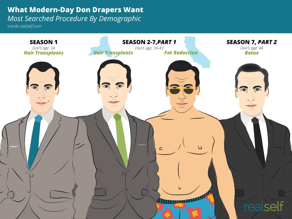 The Don Bod: What Modern-Day Don Drapers Want