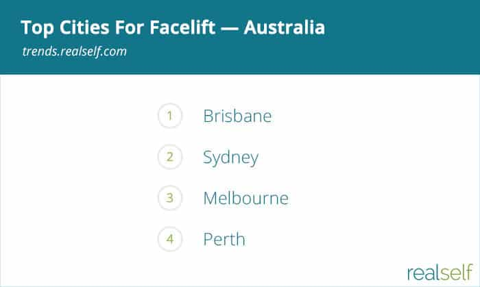 Which Australian City Is Most Interested in Facelifts?