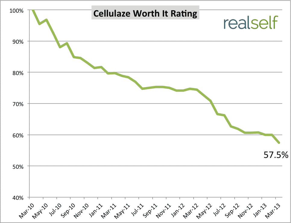 See How Cellulaze's Customer Satisfaction Has Changed Over Time