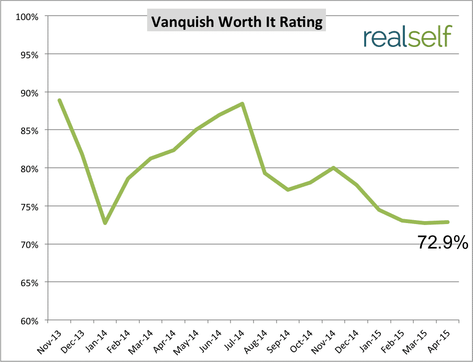 See How Vanquish's Customer Satisfaction Has Changed Over Time