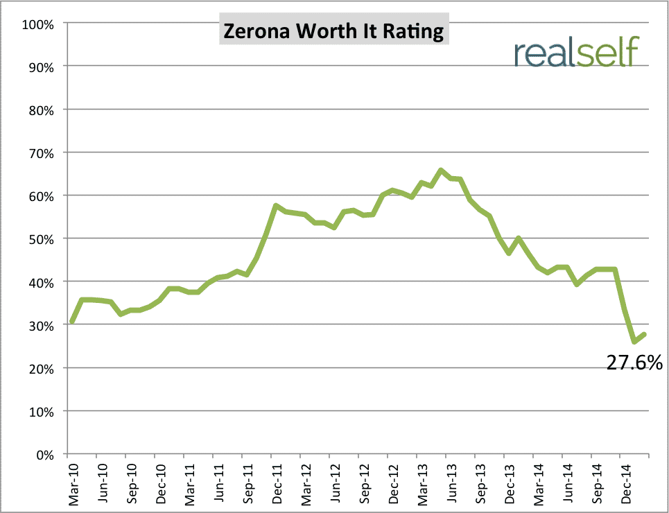 See How Zerona's Customer Satisfaction Has Changed Over Time