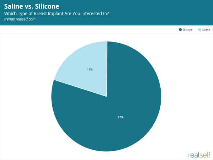 Silicone Breast Implants: 82% of Women Said That's What They Want