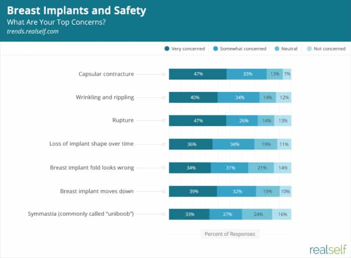 Breast Implants and Safety: What Women Worry About Most