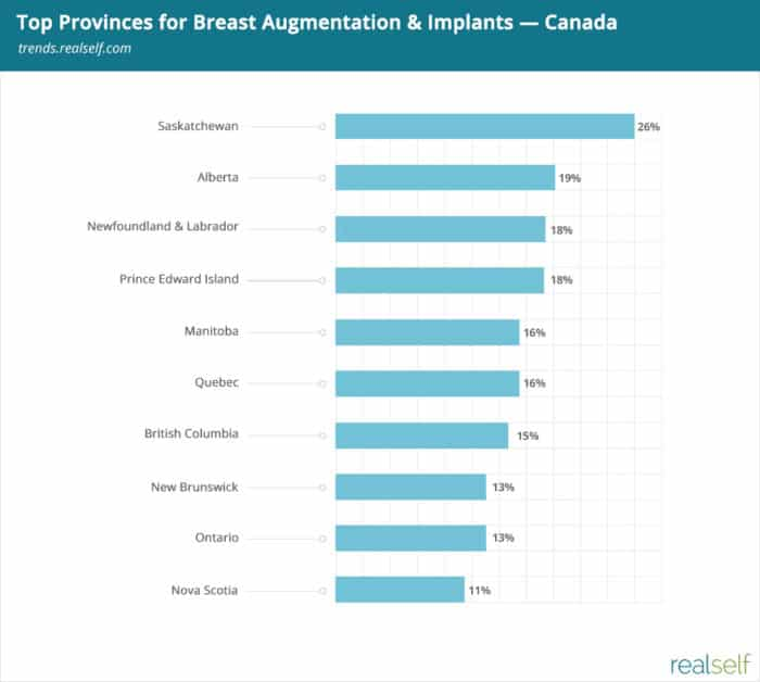 Which Canadian Province Is Most Interested in Breast Augmentation?