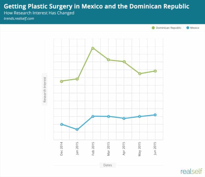Medical Tourism: Americans Look to Mexico as the Dominican Republic Falls Out of Favor