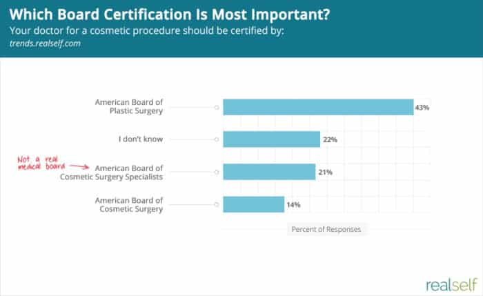 People Want Board-Certified Doctors — Too Bad 1 in 5 Pick a Fake Medical Board