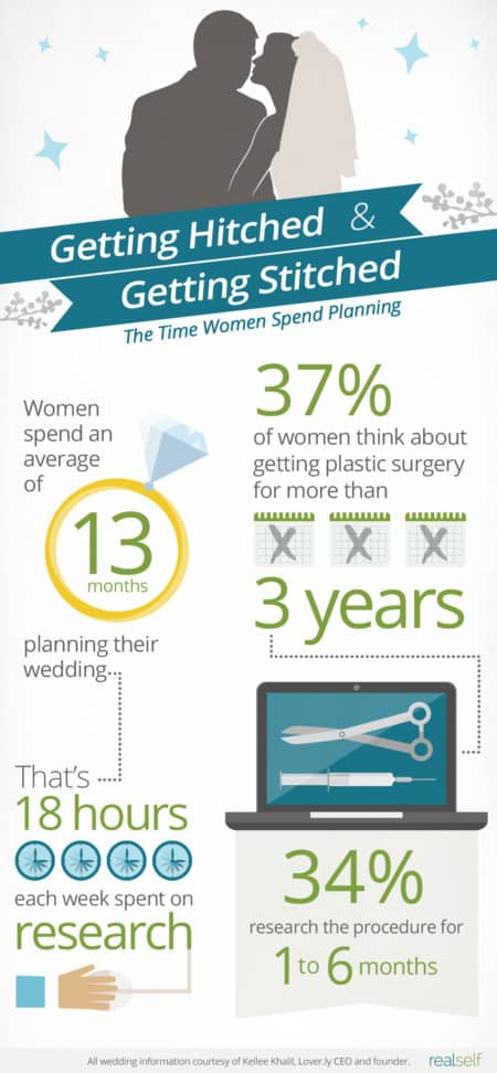 Getting Hitched and Getting Stitched: The Time Women Spend Planning
