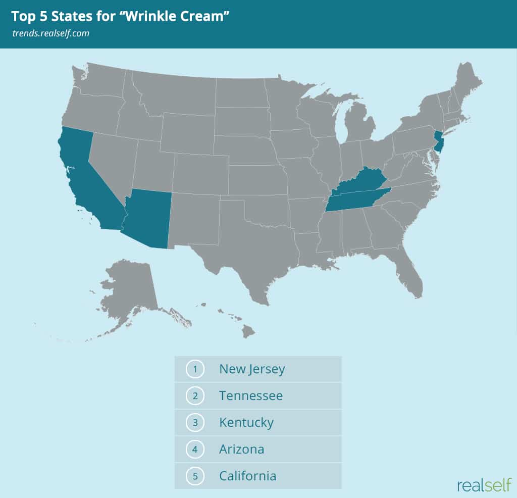 "Top 5 States Searching for ""Wrinkle Cream"""