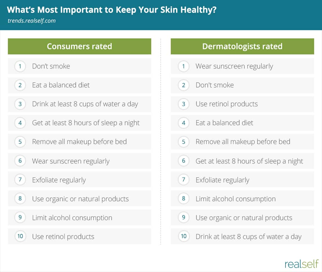"List: Answers to ""What's Most Important to Keep Your Skin Healthy?"""