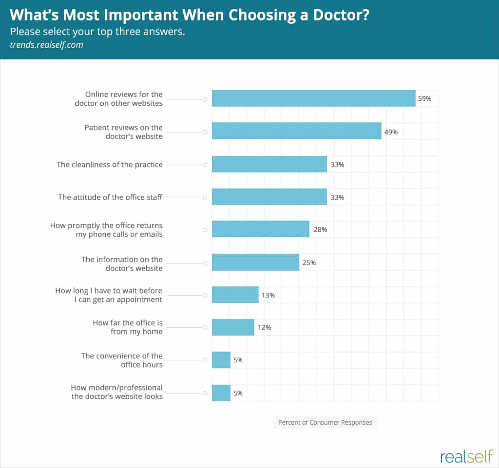 What's Most Important When Choosing a Doctor?