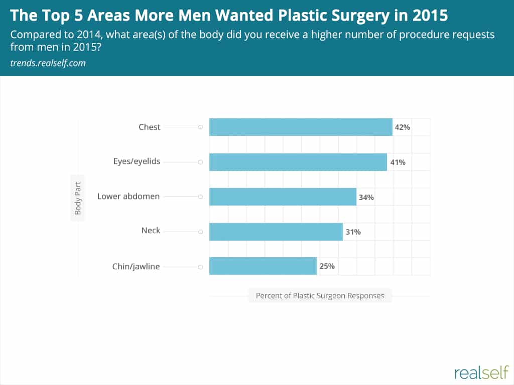 Chart: The Top 5 Areas More Men Wanted Plastic Surgery in 2015