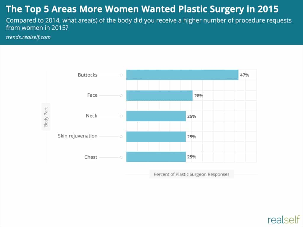 Chart: The Top 5 Areas More Women Wanted Plastic Surgery in 2015