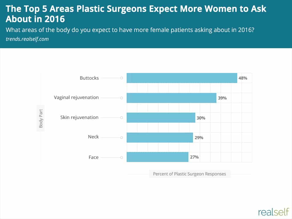 Chart: Top 5 Areas Plastic Surgeons Expect More Women to Ask About in 2016