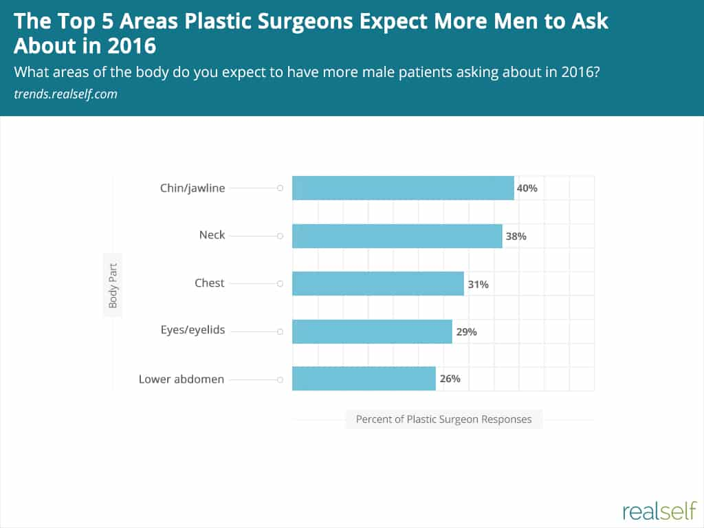 Chart: The Top 5 Areas Plastic Surgeons Expect More Men to Ask About in 2016