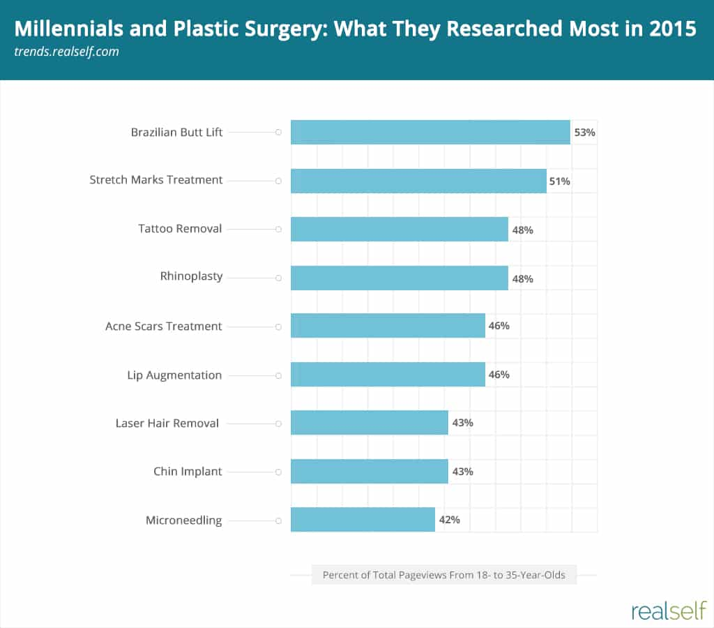 Millennials and Plastic Surgery: What They Researched Most in 2015