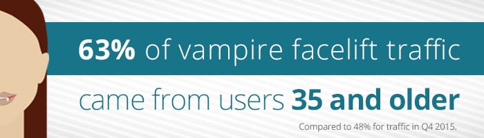 Image: 63% of vampire facelift traffic came from users 35 and older