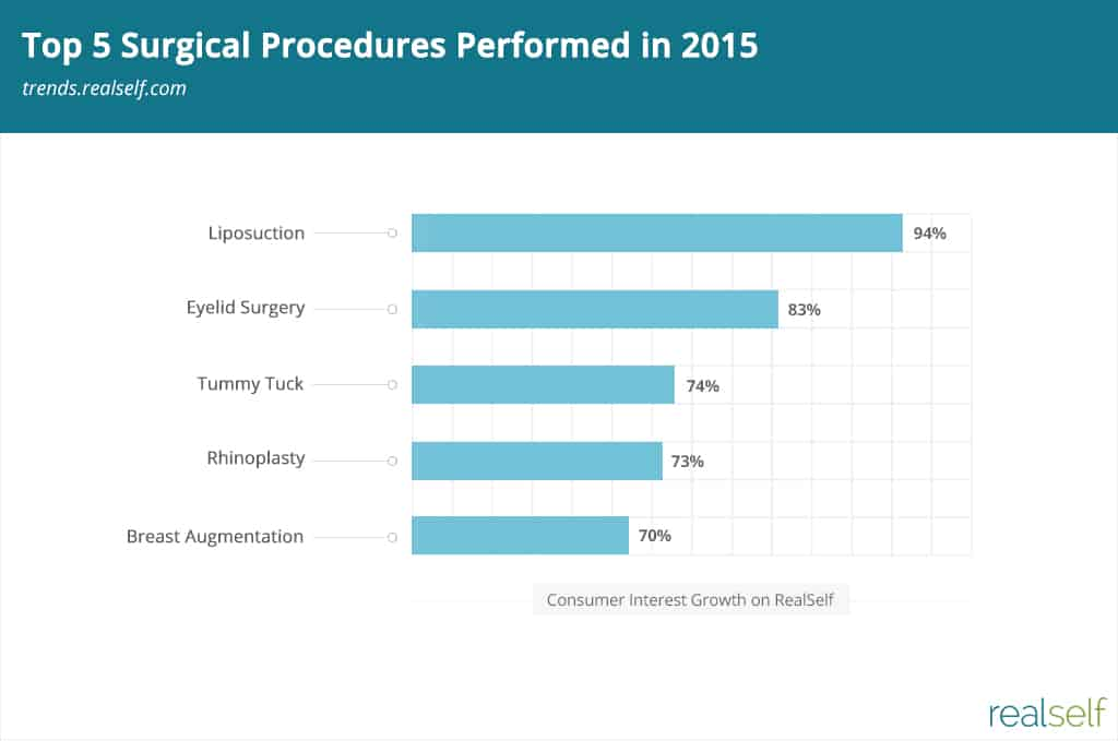 Top 5 Surgical Procedures Performed in 2015