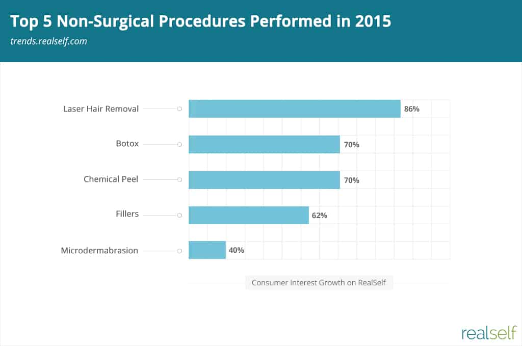 Top 5 Non-Surgical Procedures Performed in 2015