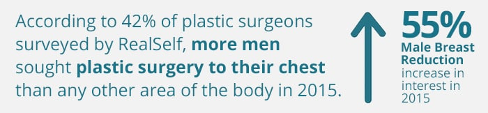 What Stood Out in 2015: Male Breast Reduction