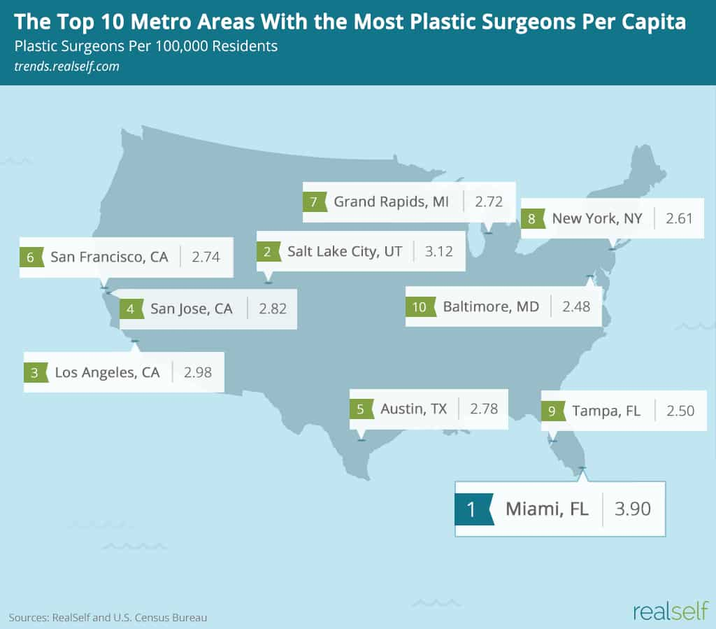 Map: The Top 10 U.S. Metro Areas With the Most Plastic Surgeons Per Capita