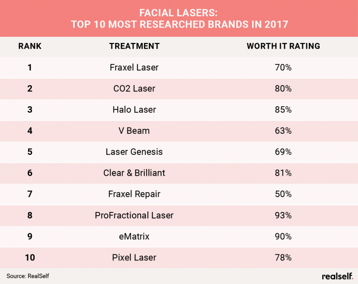RealSelf Top 10 Facial Lasers